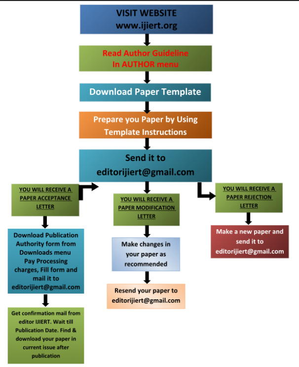 Process of Publishing a paper